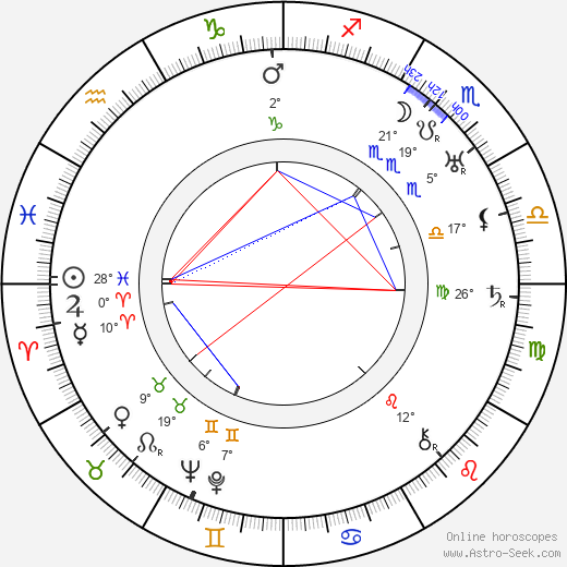 Hjalmar Siilasvuo birth chart, biography, wikipedia 2019, 2020