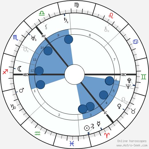 Janet Laurie Allan wikipedia, horoscope, astrology, instagram