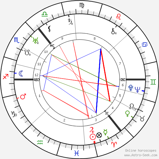 Janet Laurie Allan день рождения гороскоп, Janet Laurie Allan Натальная карта онлайн
