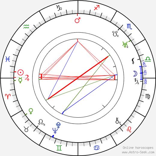 Jožka Schneider birth chart, Jožka Schneider astro natal horoscope, astrology