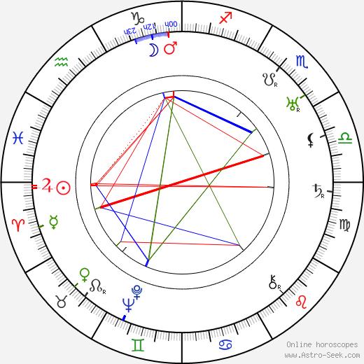 Karel Poláček astro natal birth chart, Karel Poláček horoscope, astrology