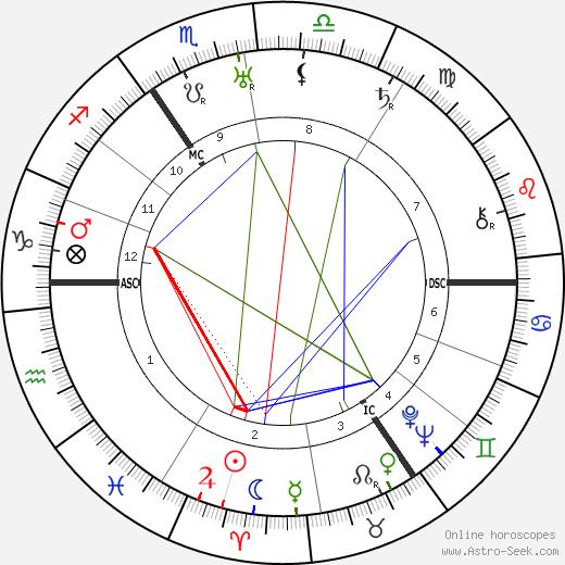 Kate Marcus день рождения гороскоп, Kate Marcus Натальная карта онлайн