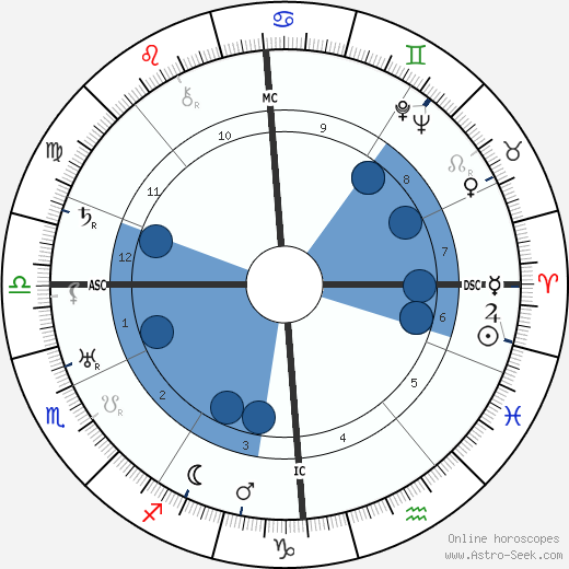 Ludwig Cruwell wikipedia, horoscope, astrology, instagram