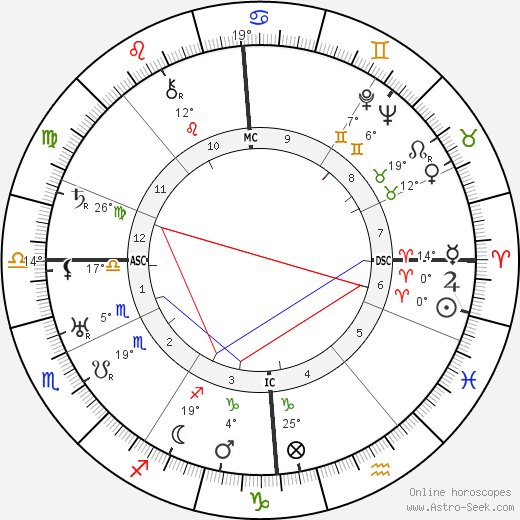 Ludwig Cruwell birth chart, biography, wikipedia 2018, 2019
