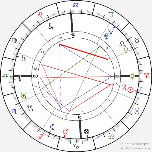 Ludwig Cruwell tema natale, oroscopo, Ludwig Cruwell oroscopi gratuiti, astrologia
