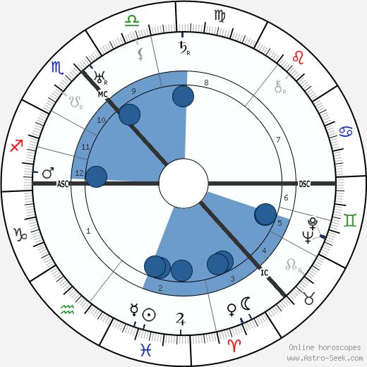 Maurice Wemyss wikipedia, horoscope, astrology, instagram
