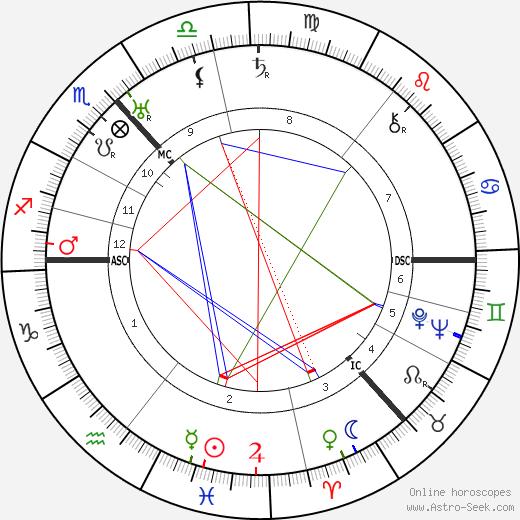 Maurice Wemyss день рождения гороскоп, Maurice Wemyss Натальная карта онлайн