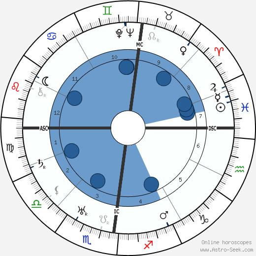 Rudolf Friedrichs wikipedia, horoscope, astrology, instagram