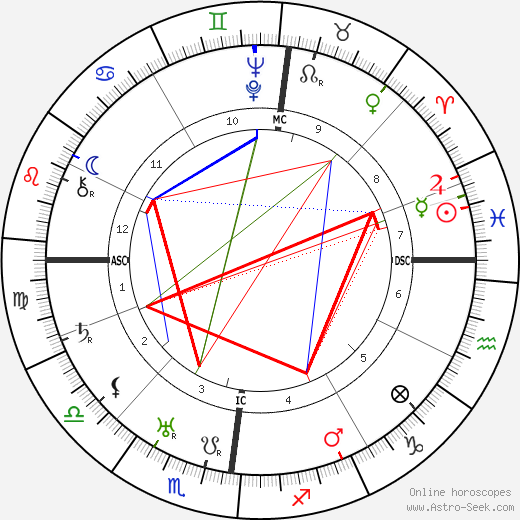 Rudolf Friedrichs tema natale, oroscopo, Rudolf Friedrichs oroscopi gratuiti, astrologia