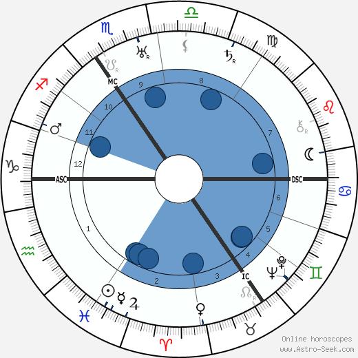 Vita Sackville-West wikipedia, horoscope, astrology, instagram