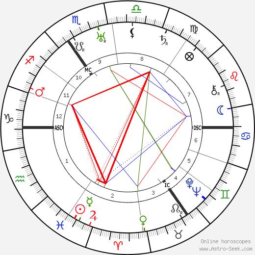 Вита Сэквилл-Уэст Vita Sackville-West день рождения гороскоп, Vita Sackville-West Натальная карта онлайн