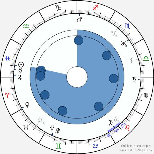 Walter Miller wikipedia, horoscope, astrology, instagram