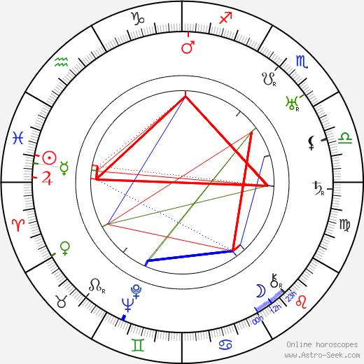 Walter Miller birth chart, Walter Miller astro natal horoscope, astrology