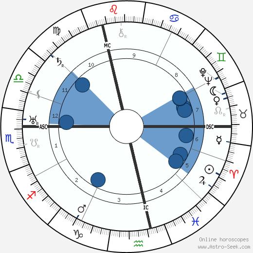 Wilhelm Weiss wikipedia, horoscope, astrology, instagram