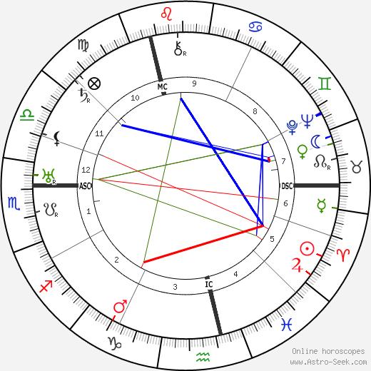 Wilhelm Weiss день рождения гороскоп, Wilhelm Weiss Натальная карта онлайн