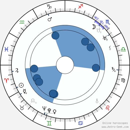 Claire Windsor wikipedia, horoscope, astrology, instagram