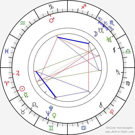Клер Виндзор Claire Windsor день рождения гороскоп, Claire Windsor Натальная карта онлайн