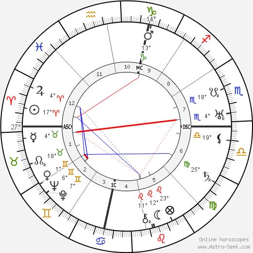 Donald Douglas birth chart, biography, wikipedia 2019, 2020