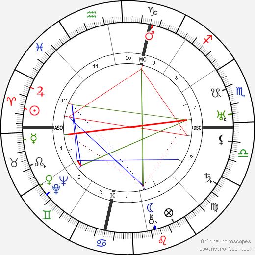 Donald Douglas birth chart, Donald Douglas astro natal horoscope, astrology