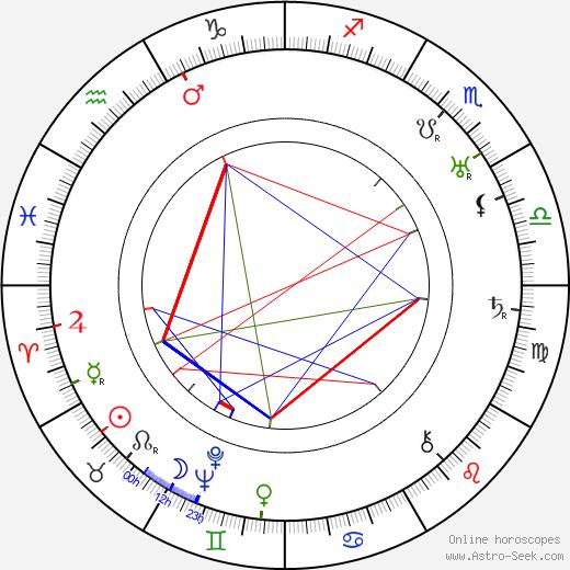 Ernst Aeppli день рождения гороскоп, Ernst Aeppli Натальная карта онлайн