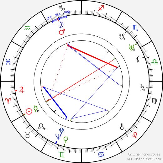 Georgij Viktorovič Adamovič tema natale, oroscopo, Georgij Viktorovič Adamovič oroscopi gratuiti, astrologia