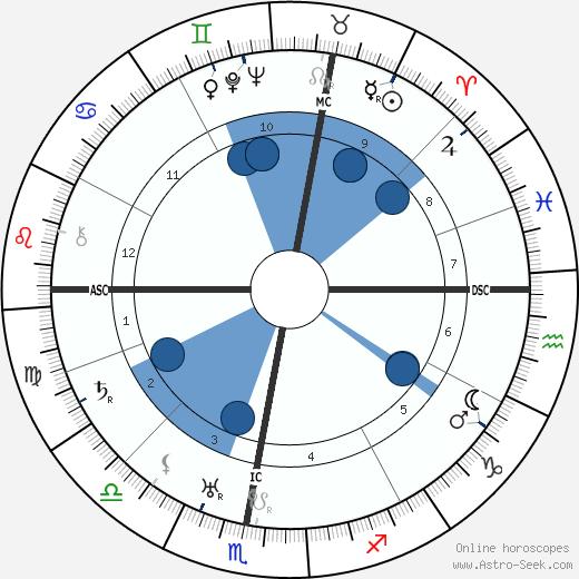 Germaine Tailleferre wikipedia, horoscope, astrology, instagram
