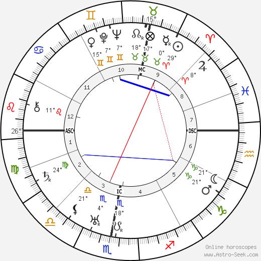 Germaine Tailleferre birth chart, biography, wikipedia 2019, 2020