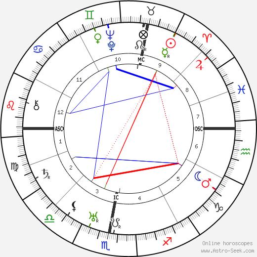 Germaine Tailleferre astro natal birth chart, Germaine Tailleferre horoscope, astrology