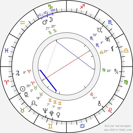 Herbert Wilcox birth chart, biography, wikipedia 2019, 2020