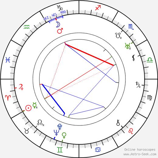 Herbert Wilcox astro natal birth chart, Herbert Wilcox horoscope, astrology