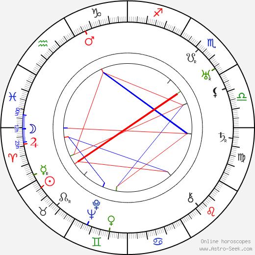Jack Hulbert birth chart, Jack Hulbert astro natal horoscope, astrology