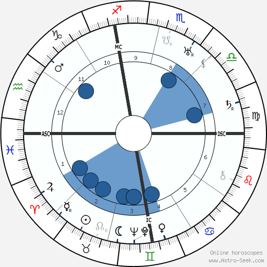 John Jacob Niles wikipedia, horoscope, astrology, instagram