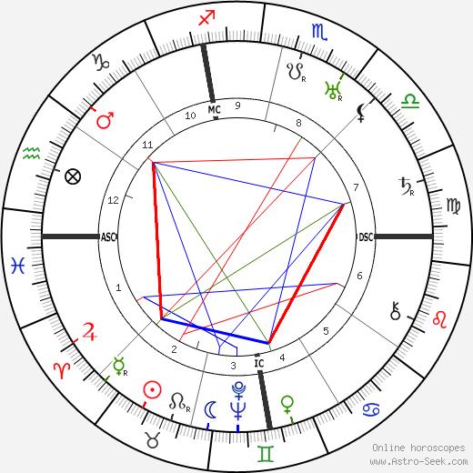 Джон Джейкоб Найлз John Jacob Niles день рождения гороскоп, John Jacob Niles Натальная карта онлайн
