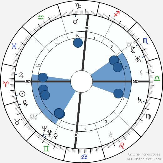 Juan Belmonte wikipedia, horoscope, astrology, instagram