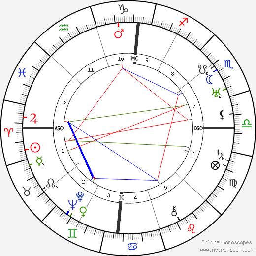 Хуан Бельмонте Juan Belmonte день рождения гороскоп, Juan Belmonte Натальная карта онлайн