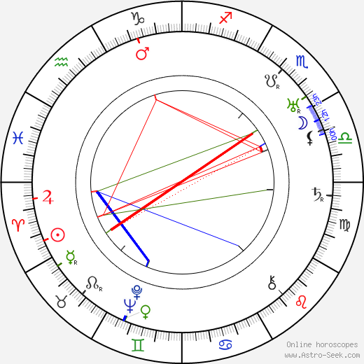 Juliusz Luszczewski день рождения гороскоп, Juliusz Luszczewski Натальная карта онлайн