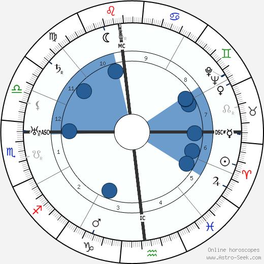 Lowell Thomas wikipedia, horoscope, astrology, instagram