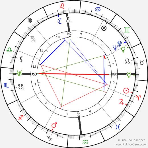 Lowell Thomas tema natale, oroscopo, Lowell Thomas oroscopi gratuiti, astrologia