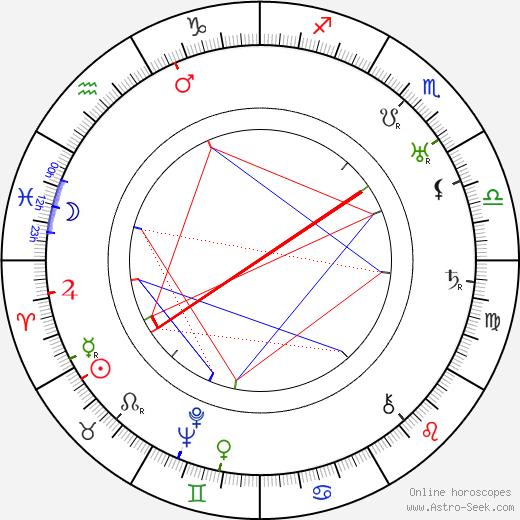 Margherita Bossi день рождения гороскоп, Margherita Bossi Натальная карта онлайн