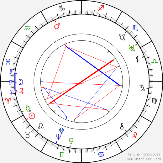 Pierre Maudru birth chart, Pierre Maudru astro natal horoscope, astrology
