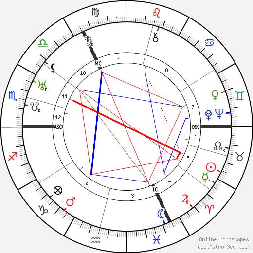 Richard Huelsenbeck birth chart, Richard Huelsenbeck astro natal horoscope, astrology