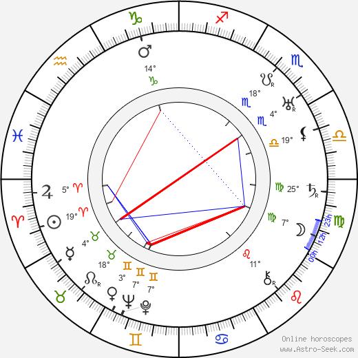 Richard Joseph Neutra birth chart, biography, wikipedia 2020, 2021