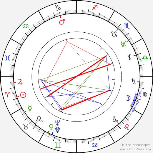 Richard Joseph Neutra birth chart, Richard Joseph Neutra astro natal horoscope, astrology