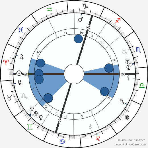 Robert Watson-Watt wikipedia, horoscope, astrology, instagram