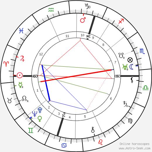 Robert Watson-Watt astro natal birth chart, Robert Watson-Watt horoscope, astrology