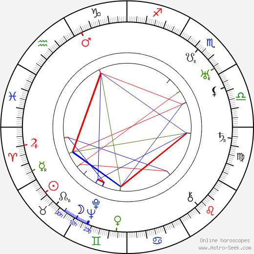 Sulo Autere astro natal birth chart, Sulo Autere horoscope, astrology