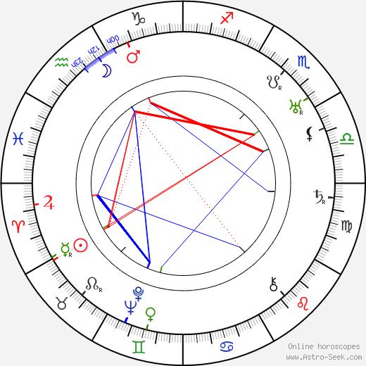 Thomy Bourdelle birth chart, Thomy Bourdelle astro natal horoscope, astrology