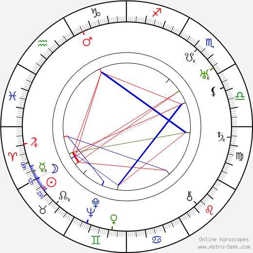 Vendel Polich tema natale, oroscopo, Vendel Polich oroscopi gratuiti, astrologia