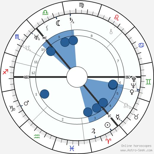 William MacInnes wikipedia, horoscope, astrology, instagram