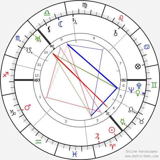 William MacInnes astro natal birth chart, William MacInnes horoscope, astrology